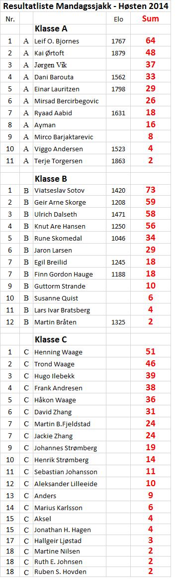 Resultater mandagsjakk høst 2014